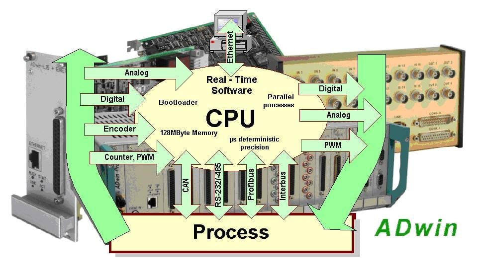 valve condition monitoring CPU Diagram