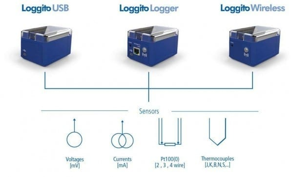 loggito wifi data logger